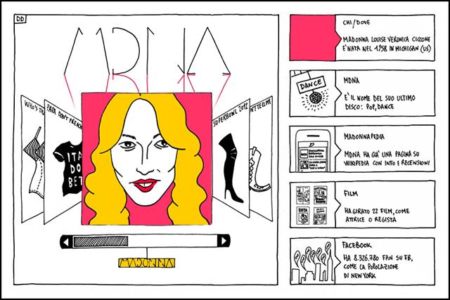Madonna su Dischi Disegnati